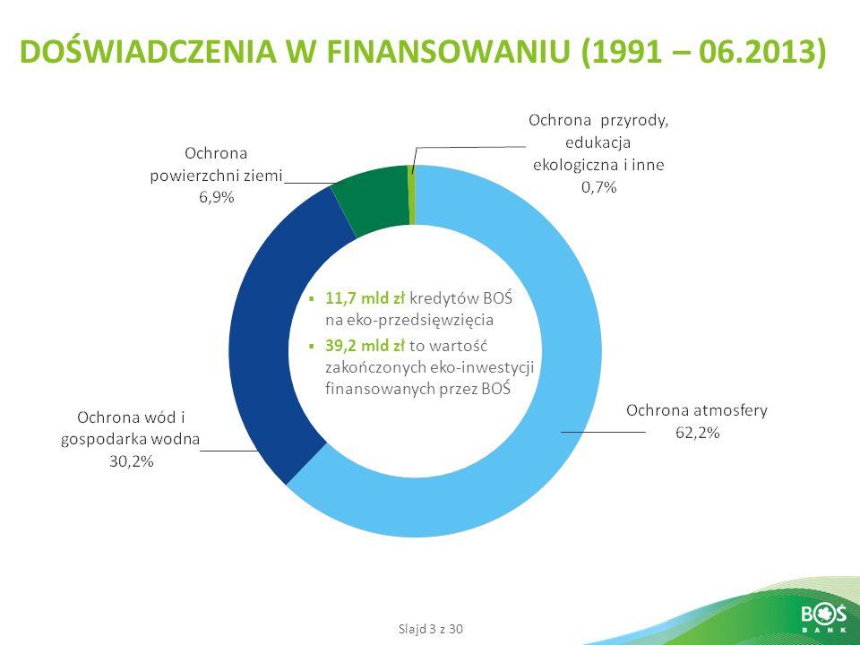 Slajd 3 z 30 DOŚWIADCZENIA W FINANSOWANIU (1991 – 06.2013) 11,7 mld zł kredytów BOŚ na eko-przedsięwzięcia 39,2 mld zł to wartość zakończonych eko-inwestycji finansowanych przez BOŚ