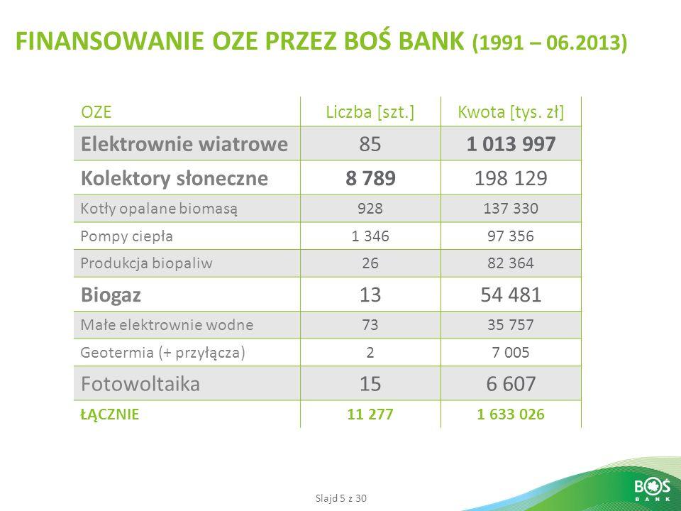 Slajd 5 z 30 FINANSOWANIE OZE PRZEZ BOŚ BANK (1991 – 06.2013) OZELiczba [szt.]Kwota [tys.