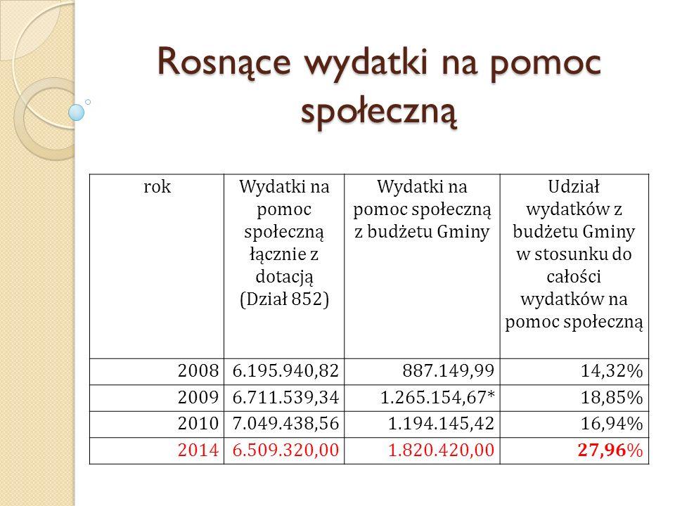 Rosnące wydatki na pomoc społeczną rokWydatki na pomoc społeczną łącznie z dotacją (Dział 852) Wydatki na pomoc społeczną z budżetu Gminy Udział wydat