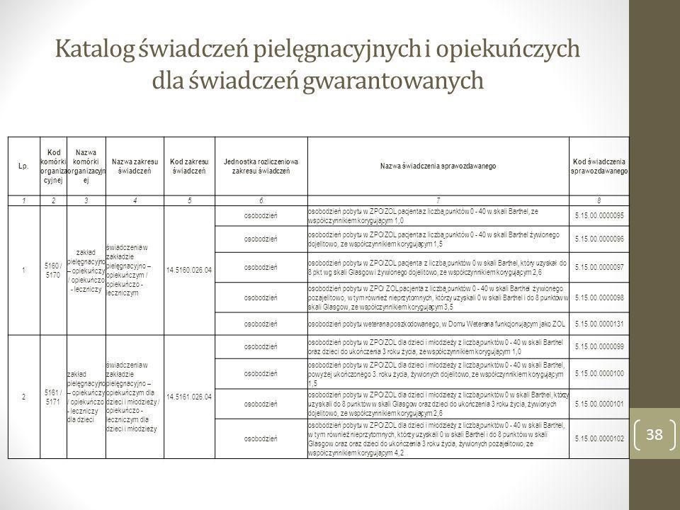 Katalog świadczeń pielęgnacyjnych i opiekuńczych dla świadczeń gwarantowanych Lp. Kod komórki organiza cyjnej Nazwa komórki organizacyjn ej Nazwa zakr
