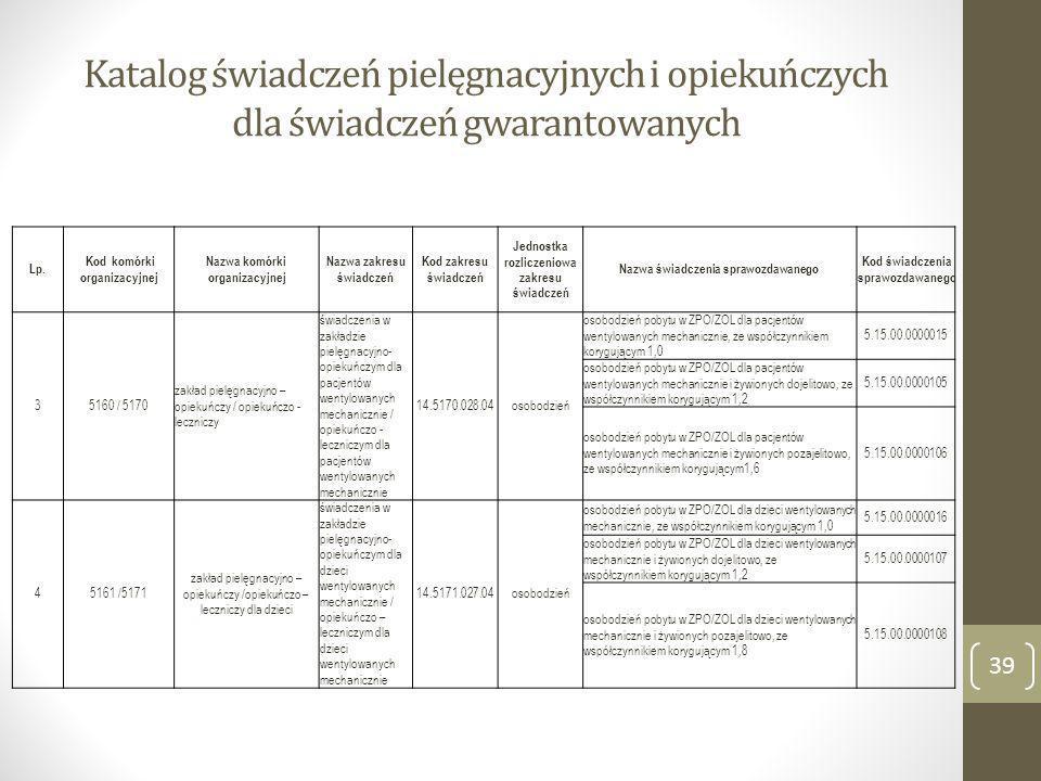 Katalog świadczeń pielęgnacyjnych i opiekuńczych dla świadczeń gwarantowanych Lp. Kod komórki organizacyjnej Nazwa komórki organizacyjnej Nazwa zakres