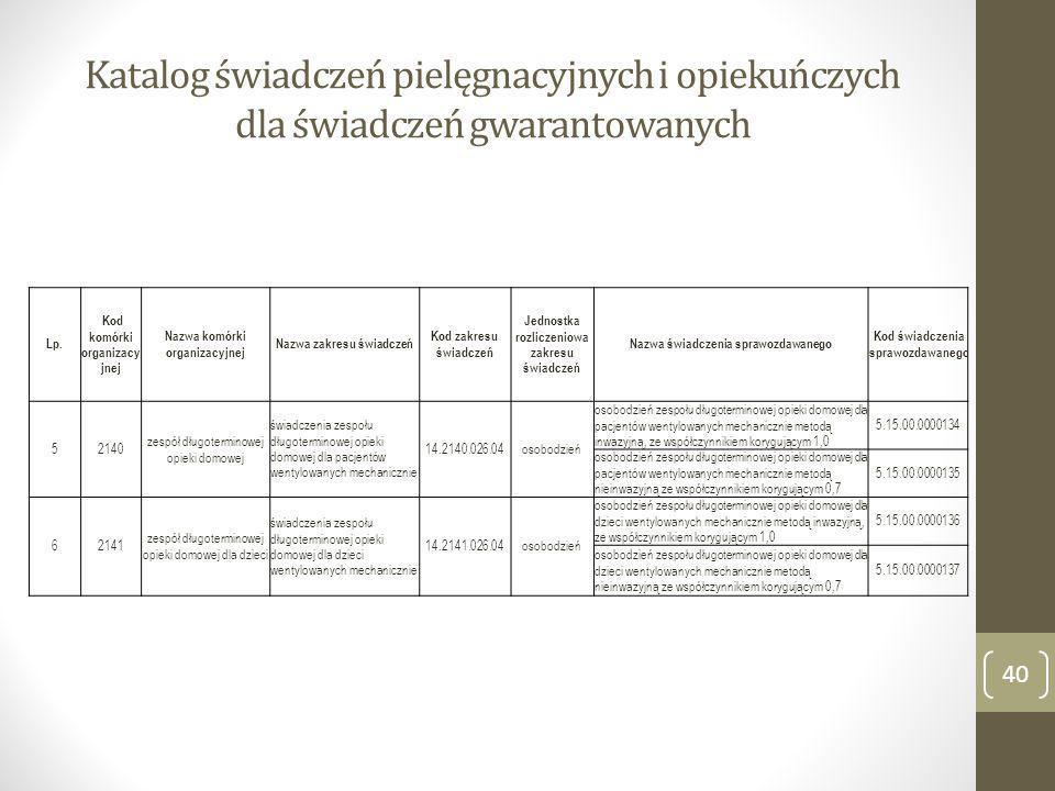 Katalog świadczeń pielęgnacyjnych i opiekuńczych dla świadczeń gwarantowanych Lp. Kod komórki organizacy jnej Nazwa komórki organizacyjnej Nazwa zakre