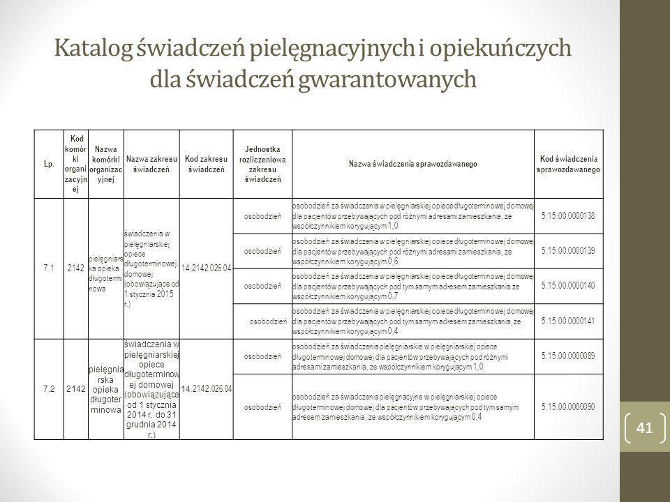 Katalog świadczeń pielęgnacyjnych i opiekuńczych dla świadczeń gwarantowanych Lp. Kod komór ki organi zacyjn ej Nazwa komórki organizac yjnej Nazwa za