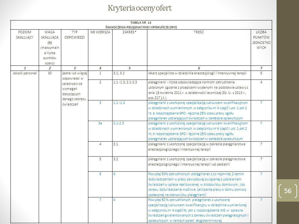 Kryteria oceny ofert TABELA NR 14 ŚWIADCZENIA PIELĘGNACYJNE I OPIEKUŃCZE (SPO) POZIOM SKALUJĄCY WAGA SKALUJĄCA (S) (maksymaln a liczba punktów oceny)