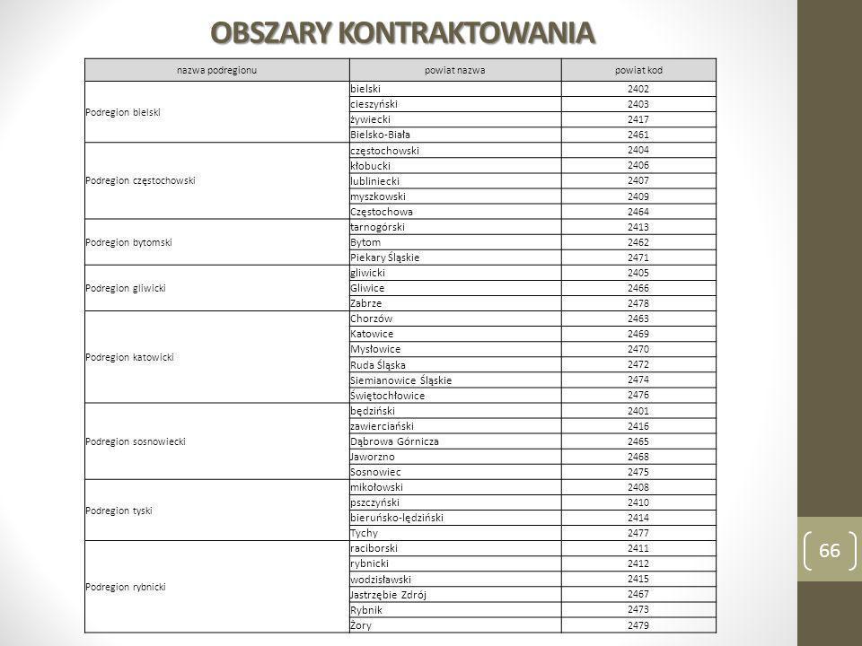 OBSZARY KONTRAKTOWANIA 66 nazwa podregionupowiat nazwapowiat kod Podregion bielski bielski 2402 cieszyński 2403 żywiecki 2417 Bielsko-Biała 2461 Podre