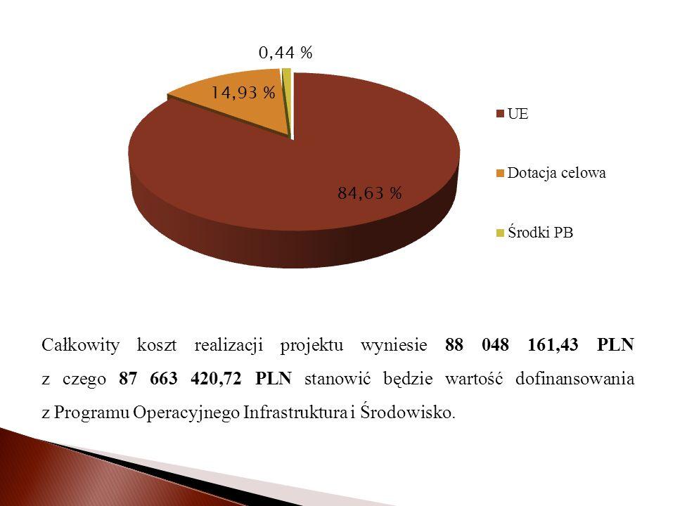 Całkowity koszt realizacji projektu wyniesie 88 048 161,43 PLN z czego 87 663 420,72 PLN stanowić będzie wartość dofinansowania z Programu Operacyjnego Infrastruktura i Środowisko.