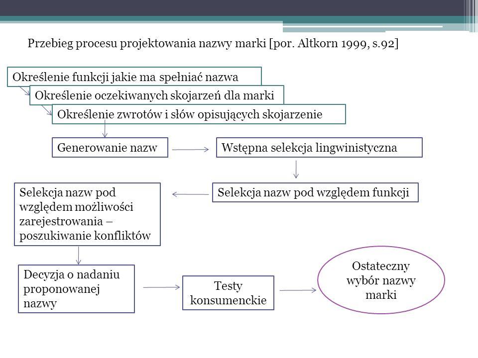 Przebieg procesu projektowania nazwy marki [por. Altkorn 1999, s.92] Określenie funkcji jakie ma spełniać nazwa Określenie oczekiwanych skojarzeń dla