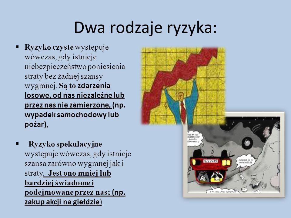 Dwa rodzaje ryzyka: Ryzyko czyste występuje wówczas, gdy istnieje niebezpieczeństwo poniesienia straty bez żadnej szansy wygranej.