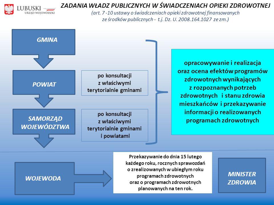 GMINA POWIAT SAMORZĄD WOJEWÓDZTWA WOJEWODA MINISTER ZDROWIA po konsultacji z właściwymi terytorialnie gminami po konsultacji z właściwymi terytorialnie gminami i powiatami opracowywanie i realizacja oraz ocena efektów programów zdrowotnych wynikających z rozpoznanych potrzeb zdrowotnych i stanu zdrowia mieszkańców i przekazywanie informacji o realizowanych programach zdrowotnych Przekazywanie do dnia 15 lutego każdego roku, rocznych sprawozdań o zrealizowanych w ubiegłym roku programach zdrowotnych oraz o programach zdrowotnych planowanych na ten rok.
