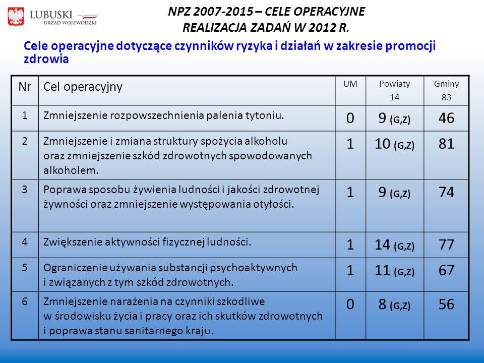 NPZ 2007-2015 – CELE OPERACYJNE REALIZACJA ZADAŃ W 2012 R. NrCel operacyjny UMPowiaty 14 Gminy 83 1Zmniejszenie rozpowszechnienia palenia tytoniu. 09