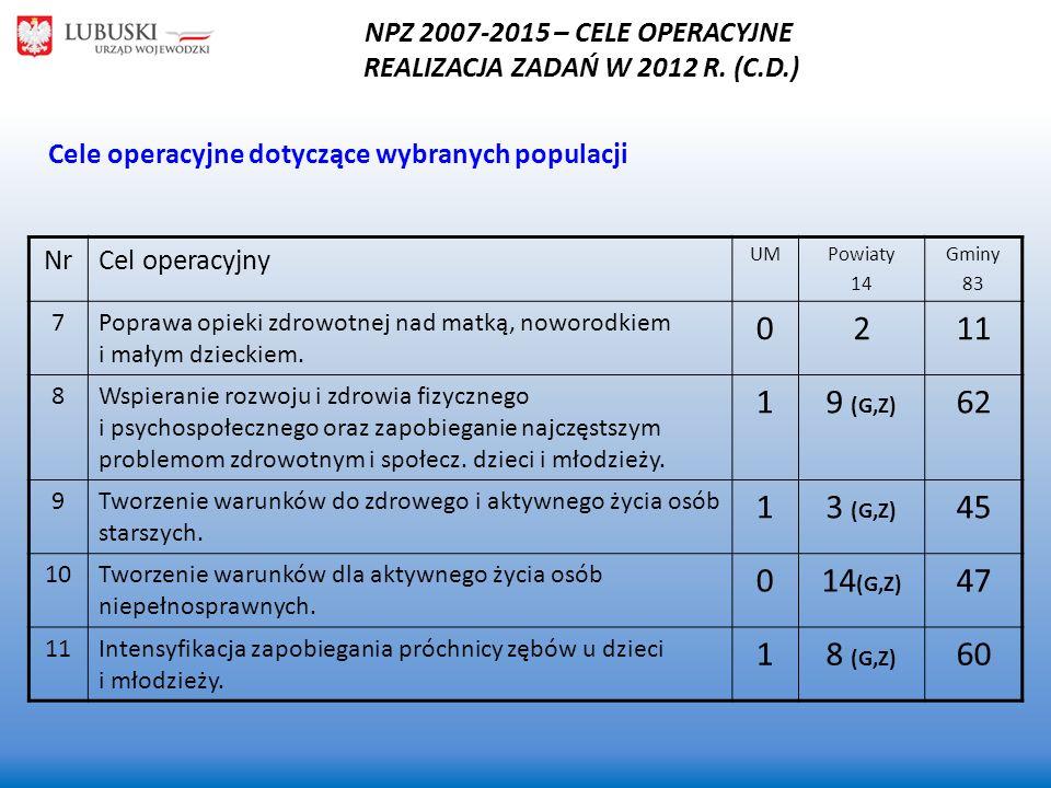 NPZ 2007-2015 – CELE OPERACYJNE REALIZACJA ZADAŃ W 2012 R. (C.D.) NrCel operacyjny UMPowiaty 14 Gminy 83 7Poprawa opieki zdrowotnej nad matką, noworod