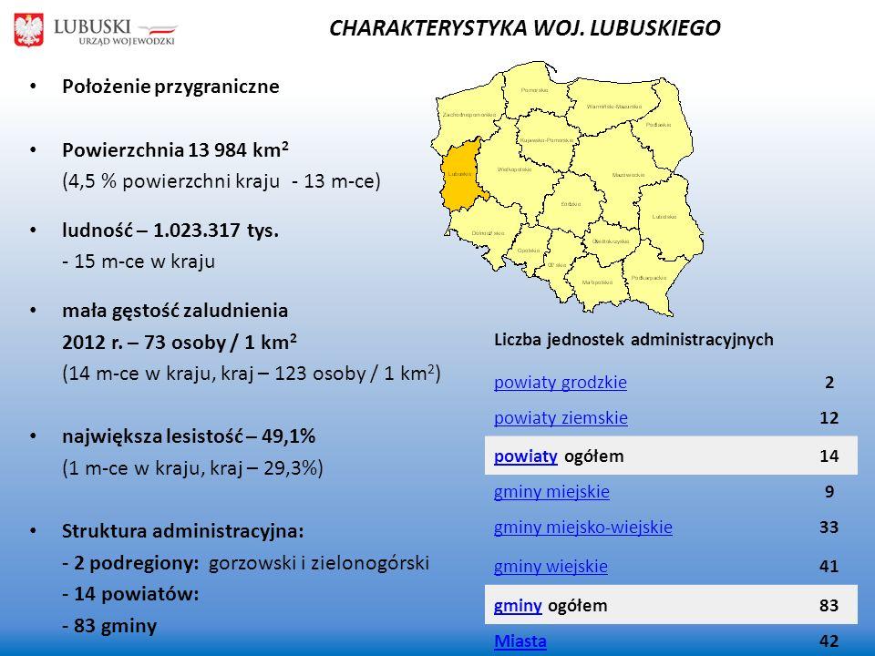 Położenie przygraniczne Powierzchnia 13 984 km 2 (4,5 % powierzchni kraju- 13 m-ce) ludność – 1.023.317 tys. - 15 m-ce w kraju mała gęstość zaludnieni