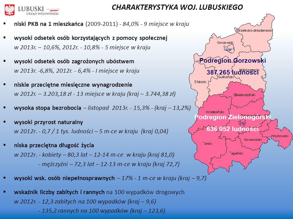 Podregion Zielonogórski 636 052 ludności Podregion Gorzowski 387 265 ludności niski PKB na 1 mieszkańca (2009-2011) - 84,0% - 9 miejsce w kraju wysoki odsetek osób korzystających z pomocy społecznej w 2013r.