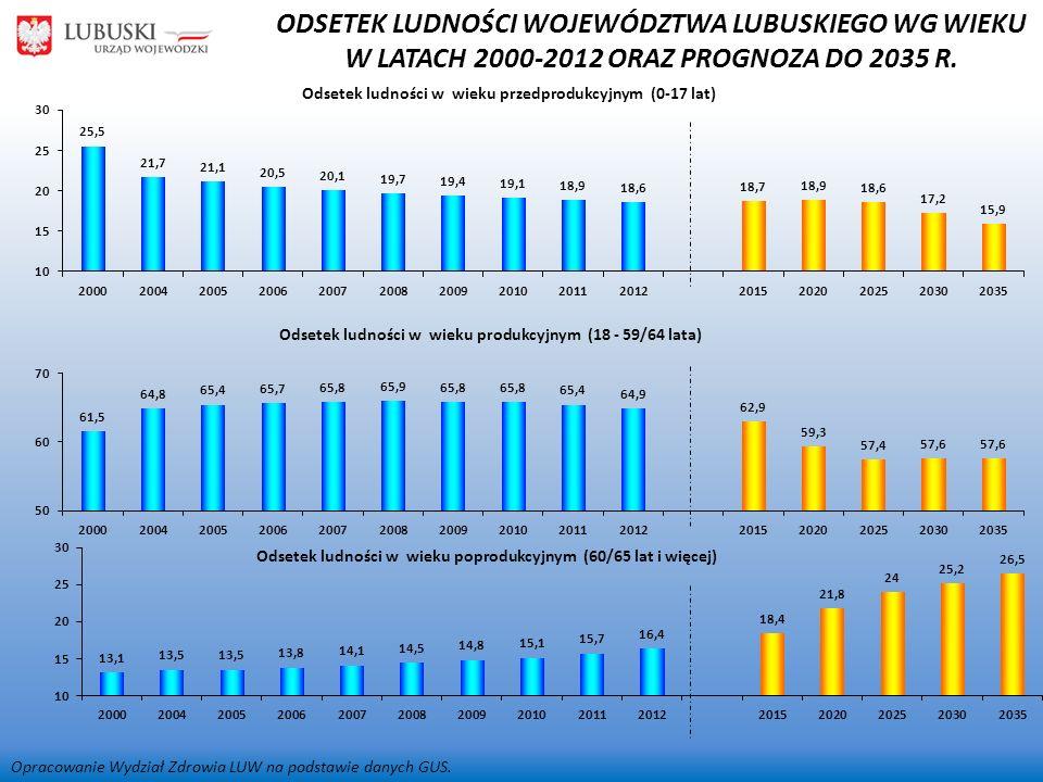 ODSETEK LUDNOŚCI WOJEWÓDZTWA LUBUSKIEGO WG WIEKU W LATACH 2000-2012 ORAZ PROGNOZA DO 2035 R.
