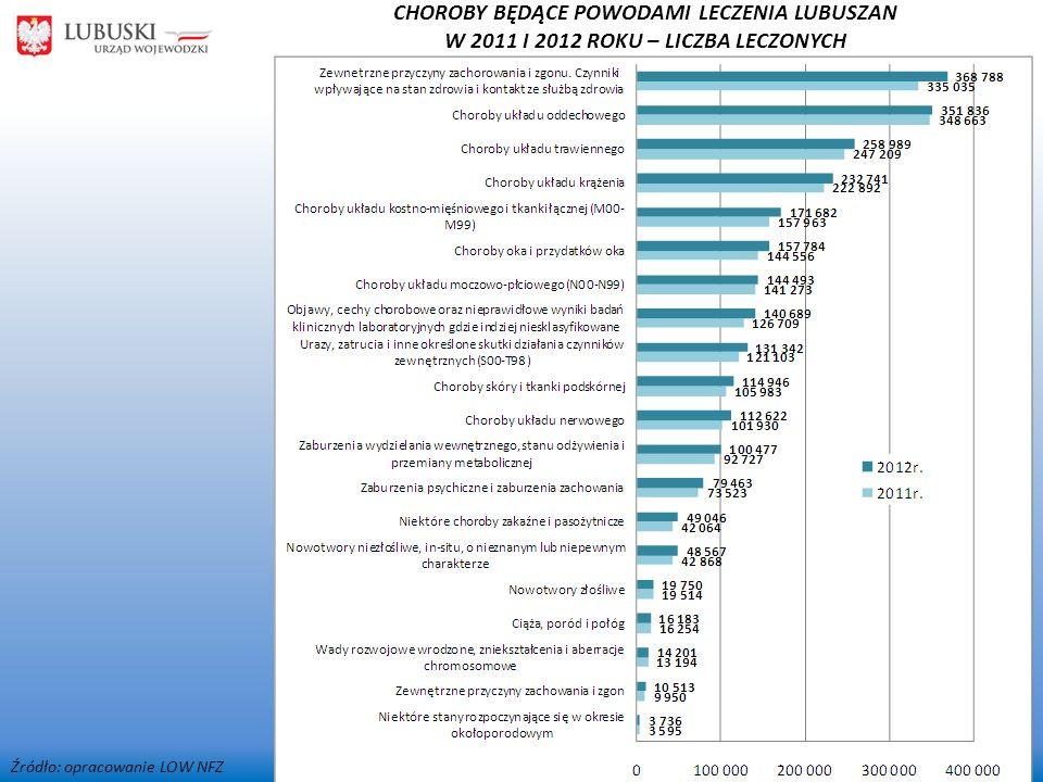 Źródło: opracowanie LOW NFZ CHOROBY BĘDĄCE POWODAMI LECZENIA LUBUSZAN W 2011 I 2012 ROKU – LICZBA LECZONYCH