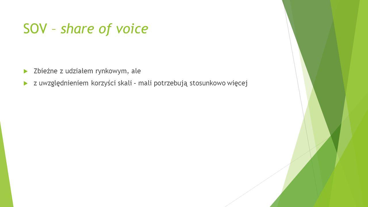 SOV – share of voice Zbieżne z udziałem rynkowym, ale z uwzględnieniem korzyści skali – mali potrzebują stosunkowo więcej