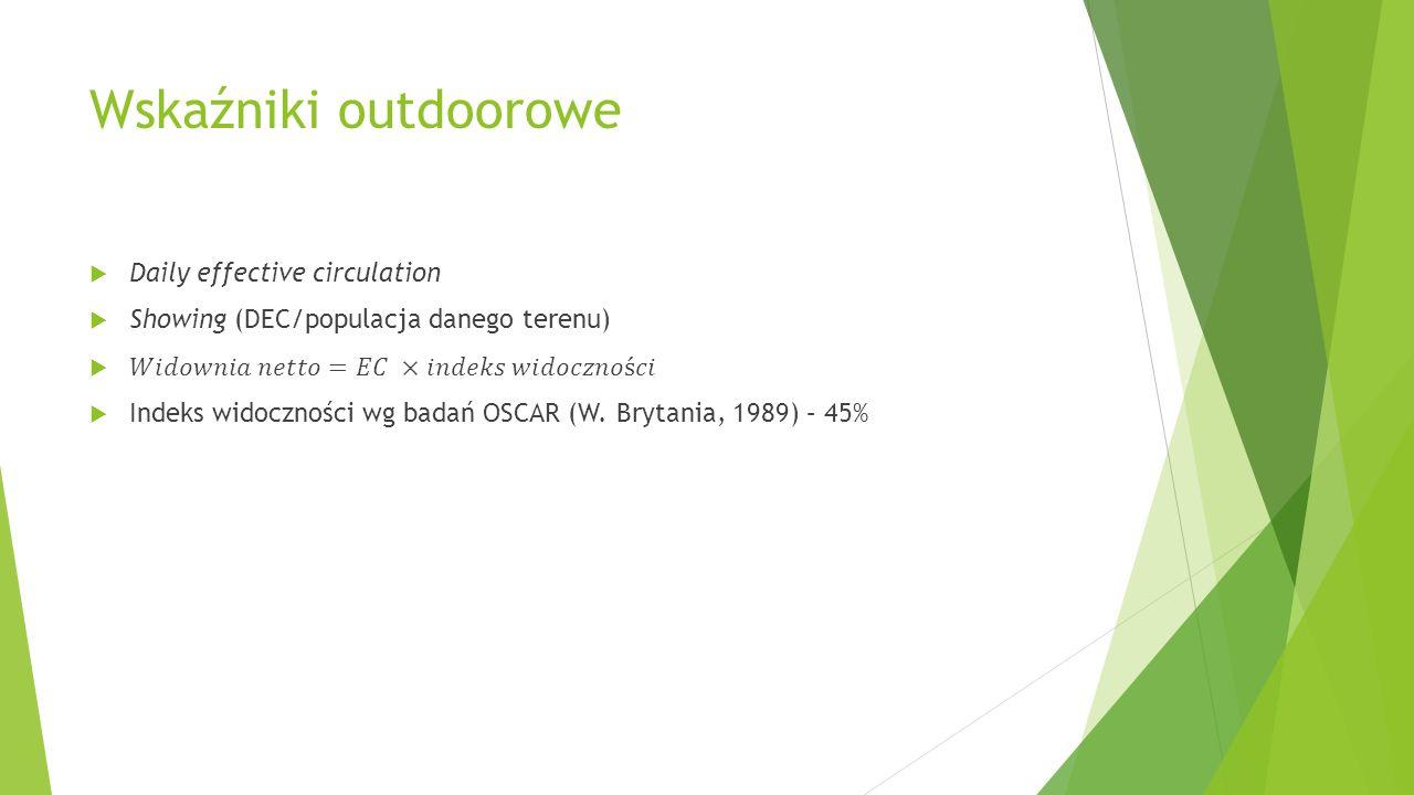 Wskaźniki outdoorowe