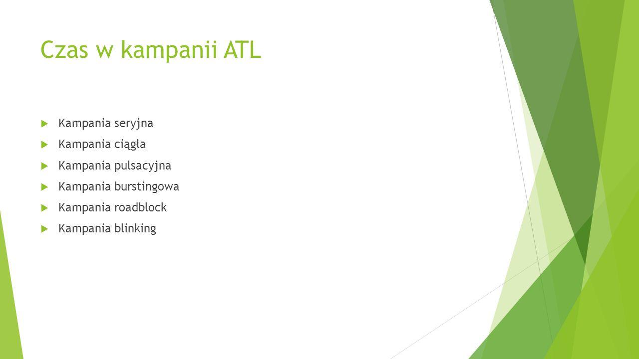 Czas w kampanii ATL Kampania seryjna Kampania ciągła Kampania pulsacyjna Kampania burstingowa Kampania roadblock Kampania blinking