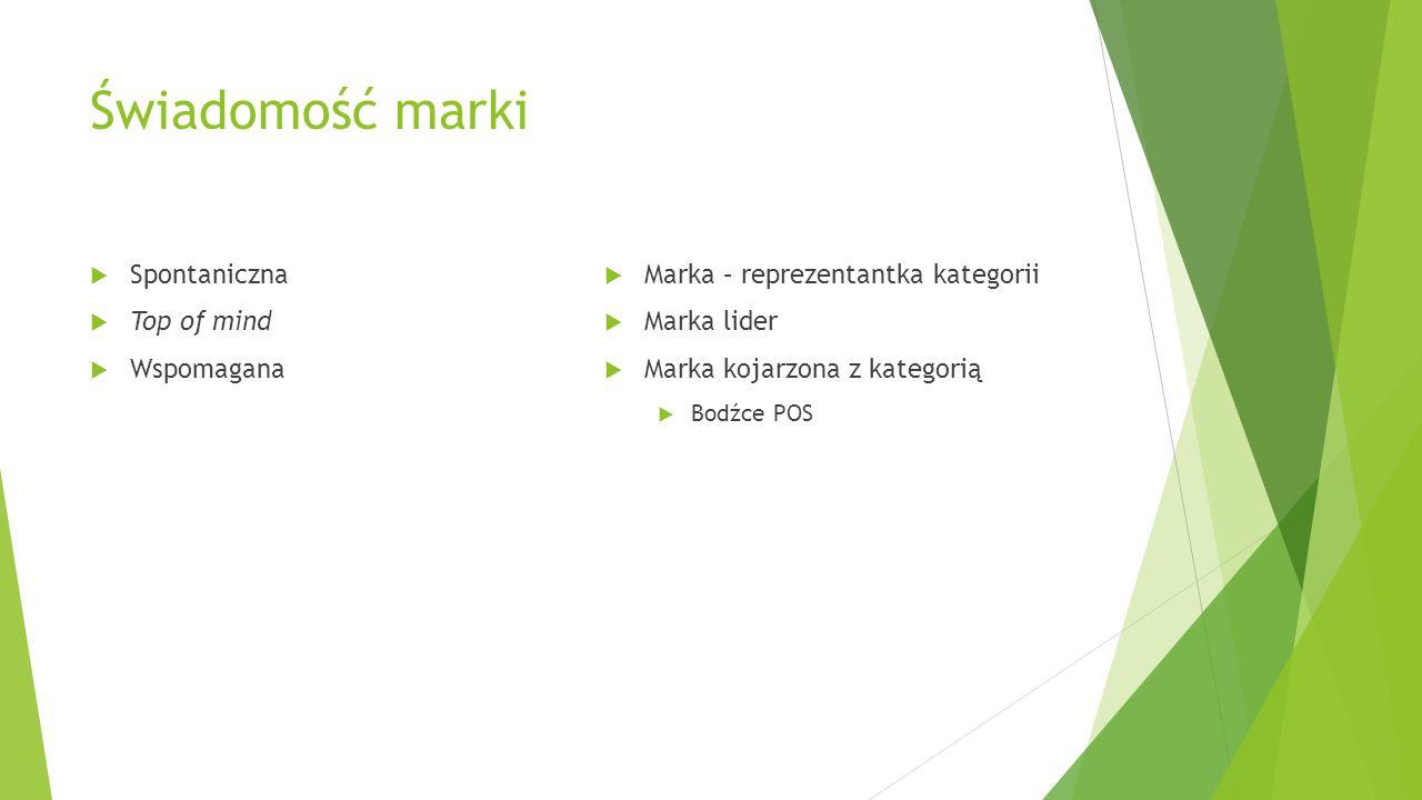 Świadomość marki Spontaniczna Top of mind Wspomagana Marka – reprezentantka kategorii Marka lider Marka kojarzona z kategorią Bodźce POS