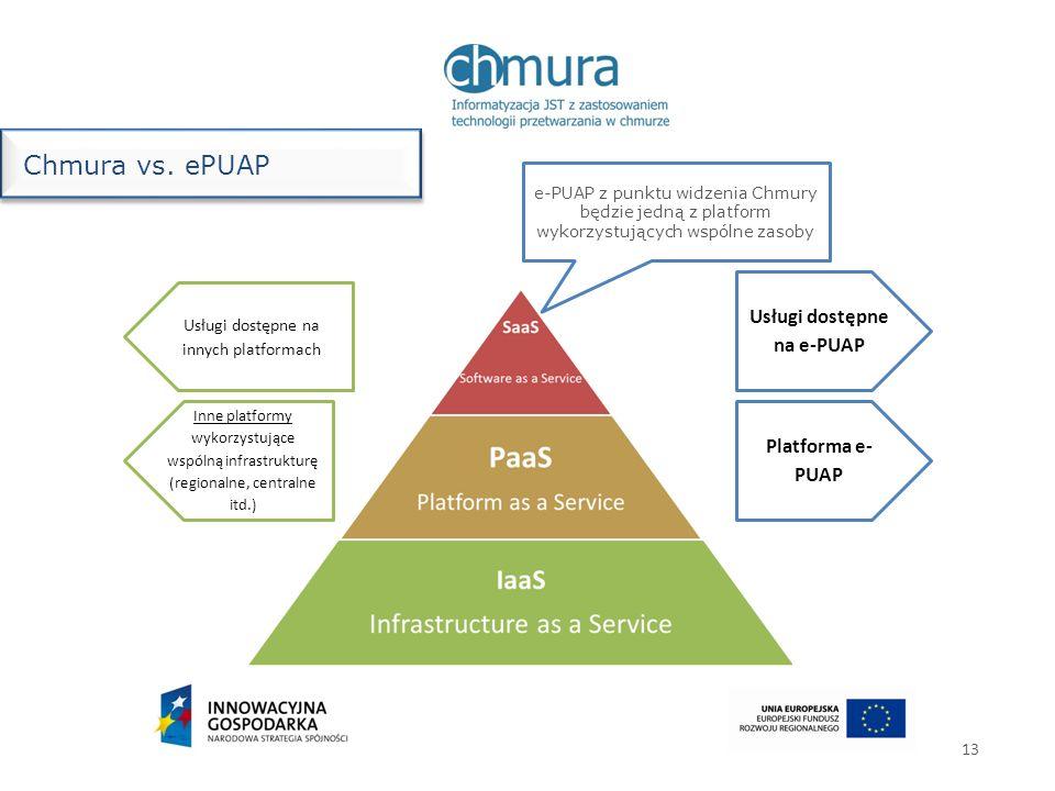 13 Chmura vs. ePUAP Platforma e- PUAP Usługi dostępne na e-PUAP Inne platformy wykorzystujące wspólną infrastrukturę (regionalne, centralne itd.) Usłu