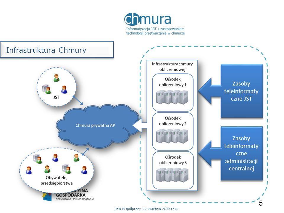 5 Infrastruktura Chmury Linia Współpracy, 22 kwietnia 2013 roku Zasoby teleinformaty czne JST Zasoby teleinformaty czne administracji centralnej
