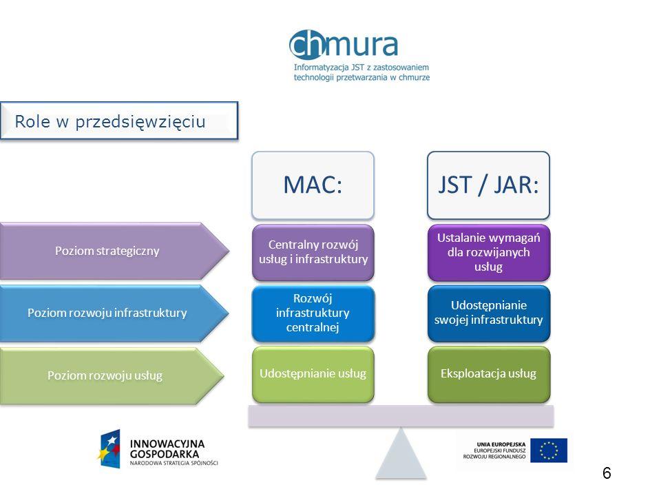 6 MAC:JST / JAR: Eksploatacja usług Udostępnianie swojej infrastruktury Ustalanie wymagań dla rozwijanych usług Udostępnianie usług Rozwój infrastrukt