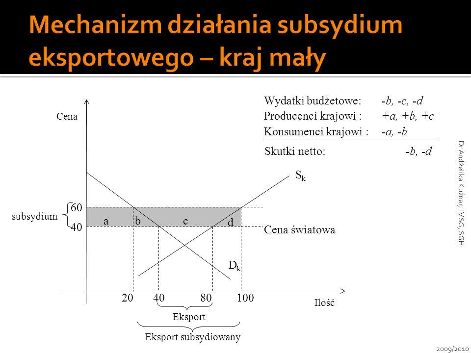 40 Cena subsydium 100 Eksport b d ac Ilość SkSk DkDk 804020 Eksport subsydiowany 60 Cena światowa Wydatki budżetowe:-b, -c, -d Producenci krajowi :+a,
