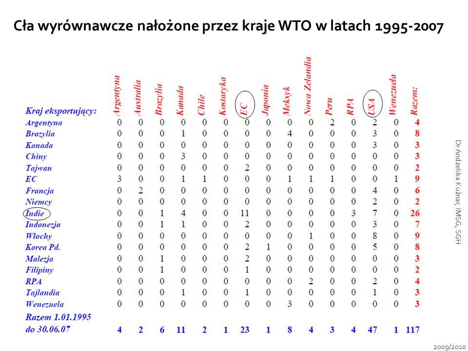 Cła wyrównawcze nałożone przez kraje WTO w latach 1995-2007 2009/2010 Dr Andżelika Kuźnar, IMSG, SGH