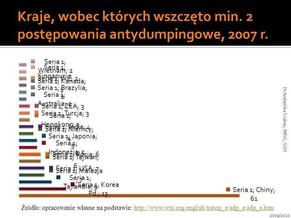2009/2010 Dr Andżelika Kuźnar, IMSG, SGH Źródło: opracowanie własne na podstawie: http://www.wto.org/english/tratop_e/adp_e/adp_e.htmhttp://www.wto.or