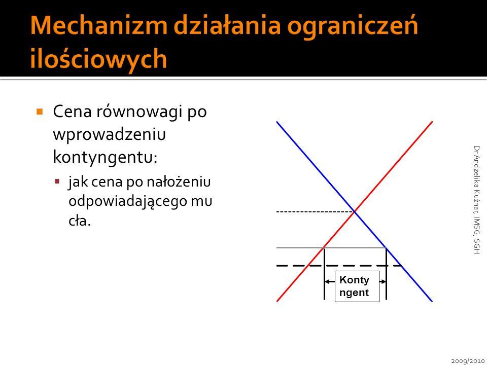 Konty ngent Cena równowagi po wprowadzeniu kontyngentu: jak cena po nałożeniu odpowiadającego mu cła. 2009/2010 Dr Andżelika Kuźnar, IMSG, SGH