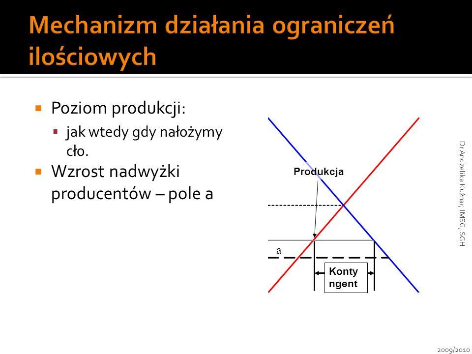 Poziom produkcji: jak wtedy gdy nałożymy cło. Wzrost nadwyżki producentów – pole a Konty ngent Produkcja a 2009/2010 Dr Andżelika Kuźnar, IMSG, SGH