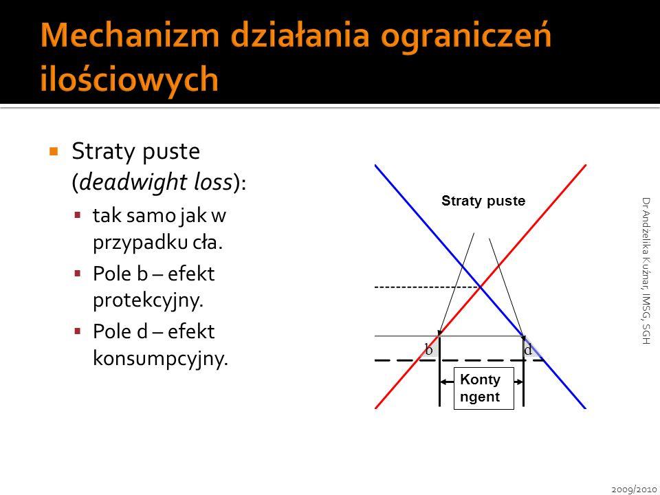 Straty puste (deadwight loss): tak samo jak w przypadku cła. Pole b – efekt protekcyjny. Pole d – efekt konsumpcyjny. Konty ngent Straty puste bd 2009
