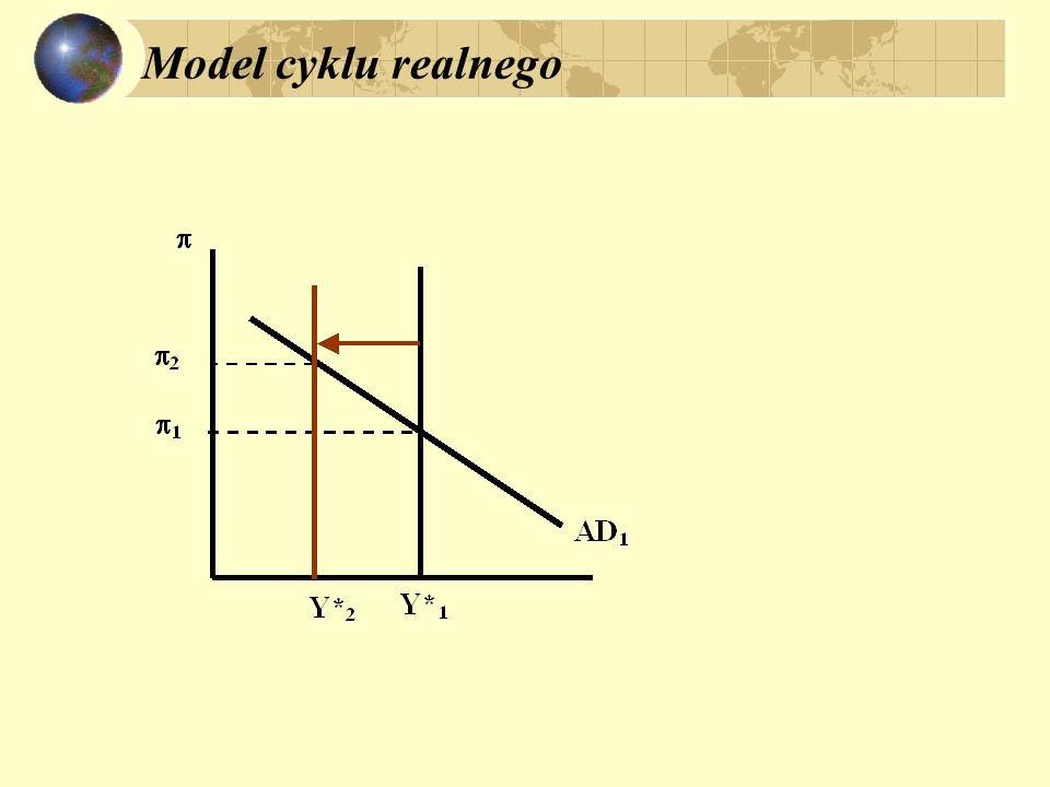 Model cyklu realnego
