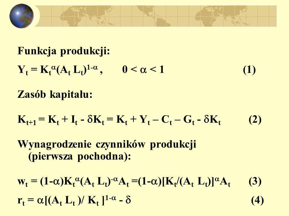 Maksymalizacja funkcji użyteczności reprezentatywnego konsumenta U = e - t u(c t,1-l t )N t /H, (5) gdzie: e - t 1/(1+ ) t = dyskonto, N t – liczba ludności, H –liczba gospodarstw domowych ln N t = N + n t,n < (6) u t = ln c t +b ln(1-l t ), b > 0 (7) l – długość czasu pracy