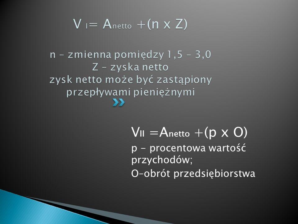 V II =A netto +(p x O) p - procentowa wartość przychodów; O–obrót przedsiębiorstwa