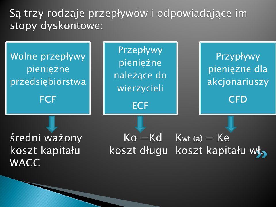 Są trzy rodzaje przepływów i odpowiadające im stopy dyskontowe: średni ważony Ko =Kd K wł (a) = Ke koszt kapitału koszt długukoszt kapitału wł. WACC W