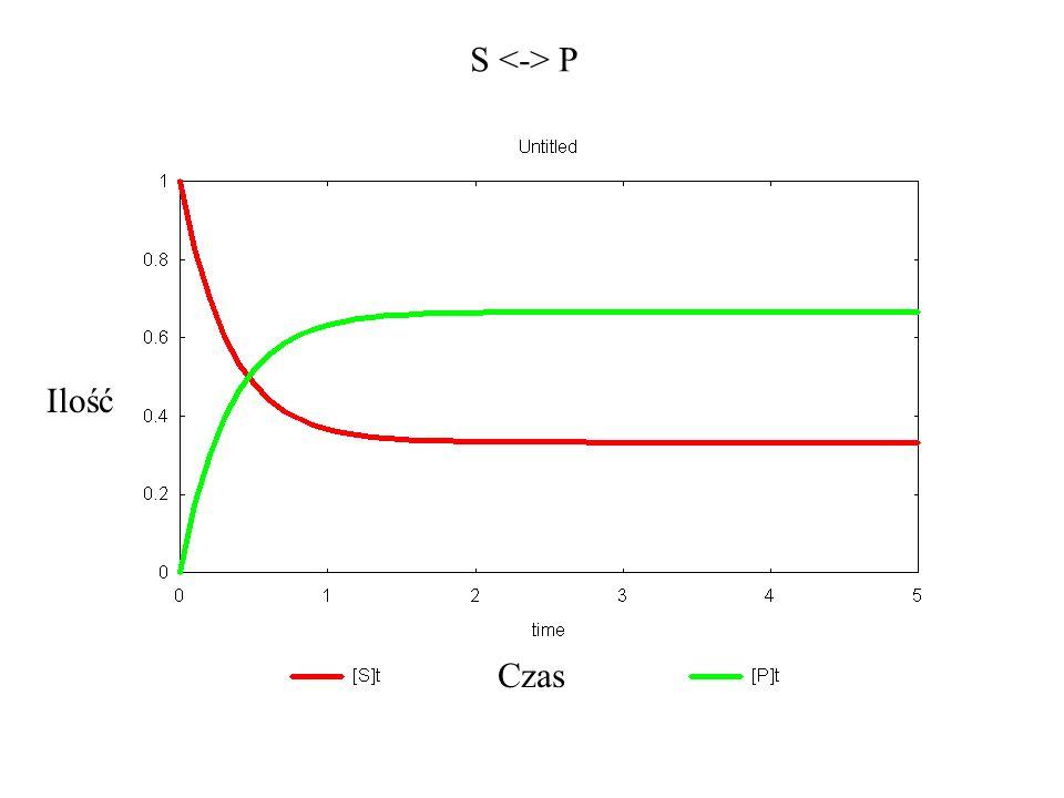 Równowaga chemiczna v + = v -