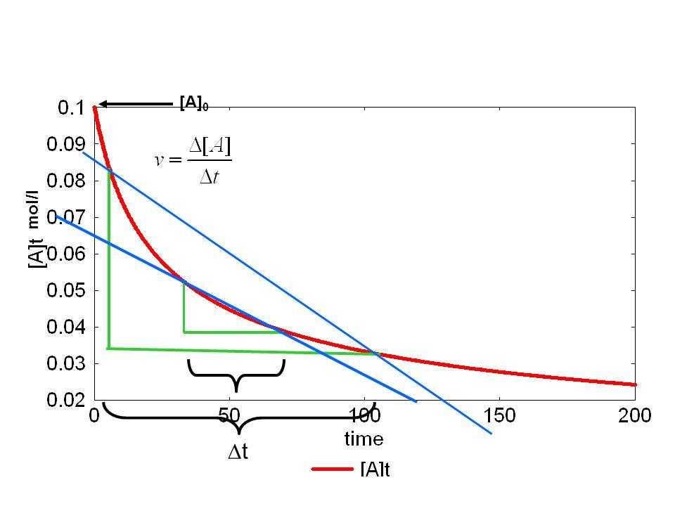 [A] 0 mol/l t
