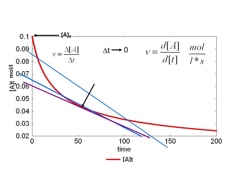[A] 0 mol/l t 0