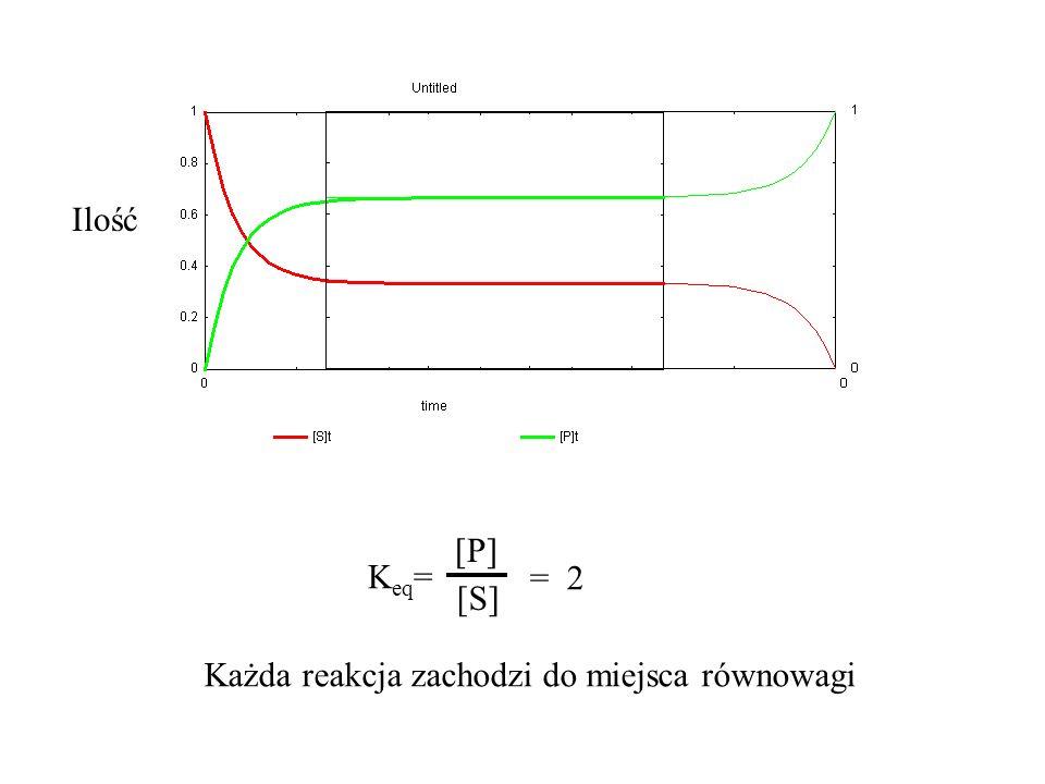 K eq = [P] [S] = 2 Ilość Każda reakcja zachodzi do miejsca równowagi