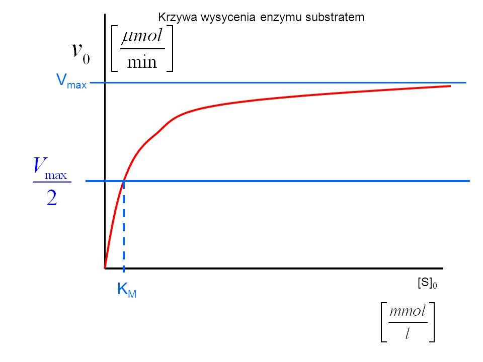 [S] 0 V max KMKM Krzywa wysycenia enzymu substratem