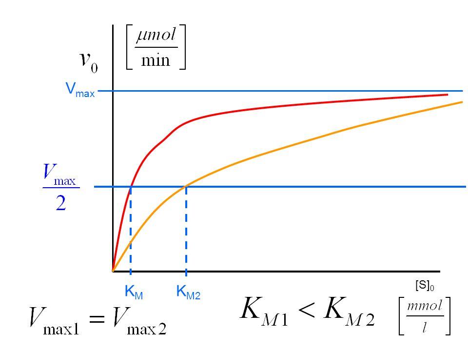 [S] 0 V max KMKM K M2