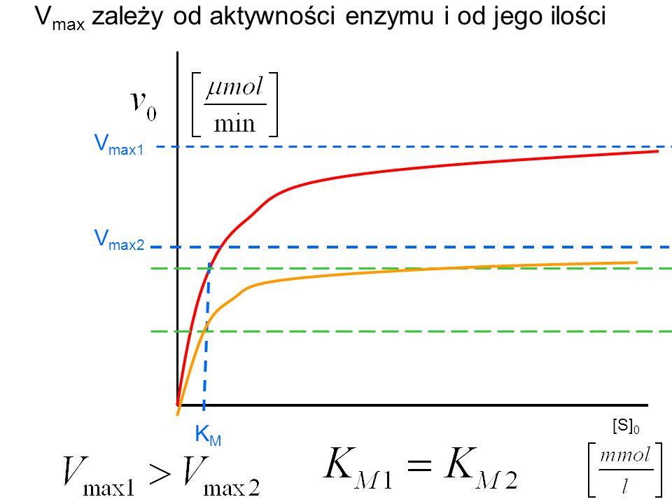 [S] 0 V max1 KMKM V max2 V max zależy od aktywności enzymu i od jego ilości