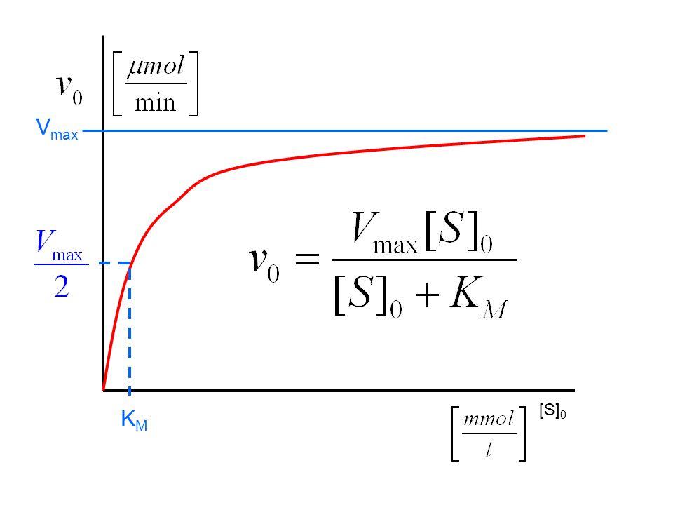 [S] 0 V max KMKM