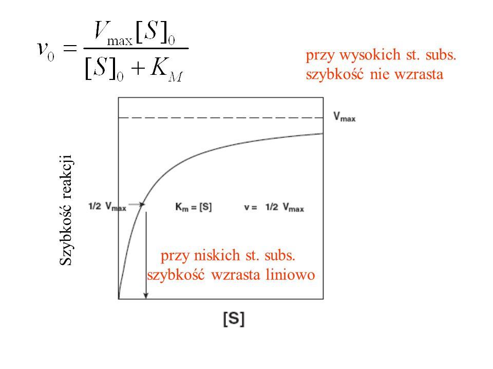 Szybkość reakcji przy niskich st. subs. szybkość wzrasta liniowo przy wysokich st. subs. szybkość nie wzrasta
