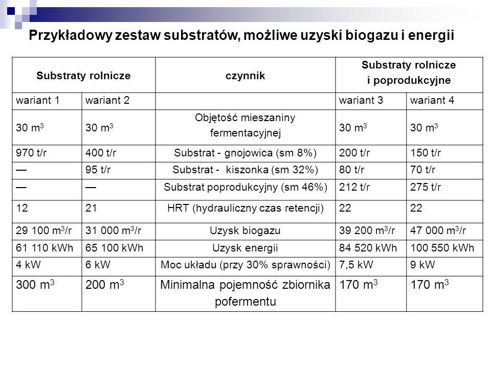 Substraty rolniczeczynnik Substraty rolnicze i poprodukcyjne wariant 1wariant 2 wariant 3wariant 4 30 m 3 Objętość mieszaniny fermentacyjnej 30 m 3 97