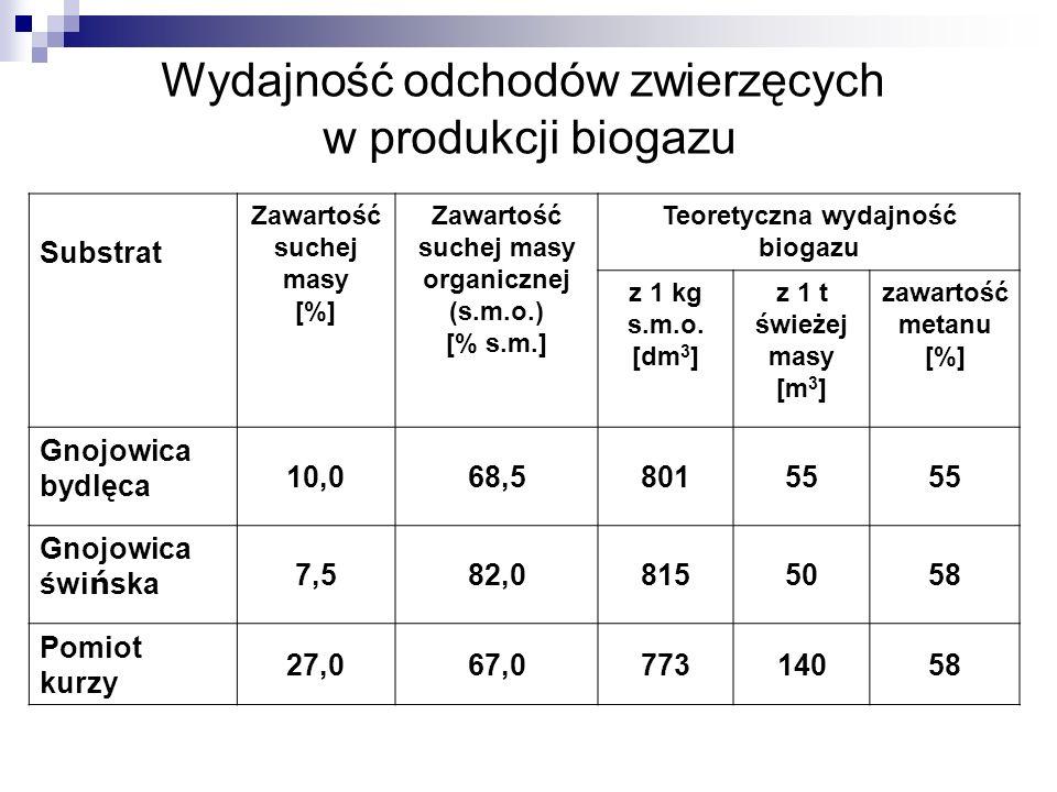 Wydajność odchodów zwierzęcych w produkcji biogazu Substrat Zawartość suchej masy [%] Zawartość suchej masy organicznej (s.m.o.) [% s.m.] Teoretyczna