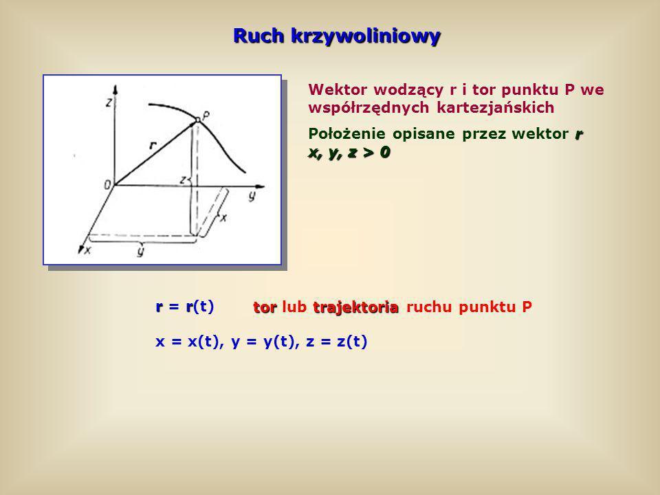 Ruch krzywoliniowy Wektor wodzący r i tor punktu P we współrzędnych kartezjańskich rr r = r(t) x = x(t), y = y(t), z = z(t) r Położenie opisane przez