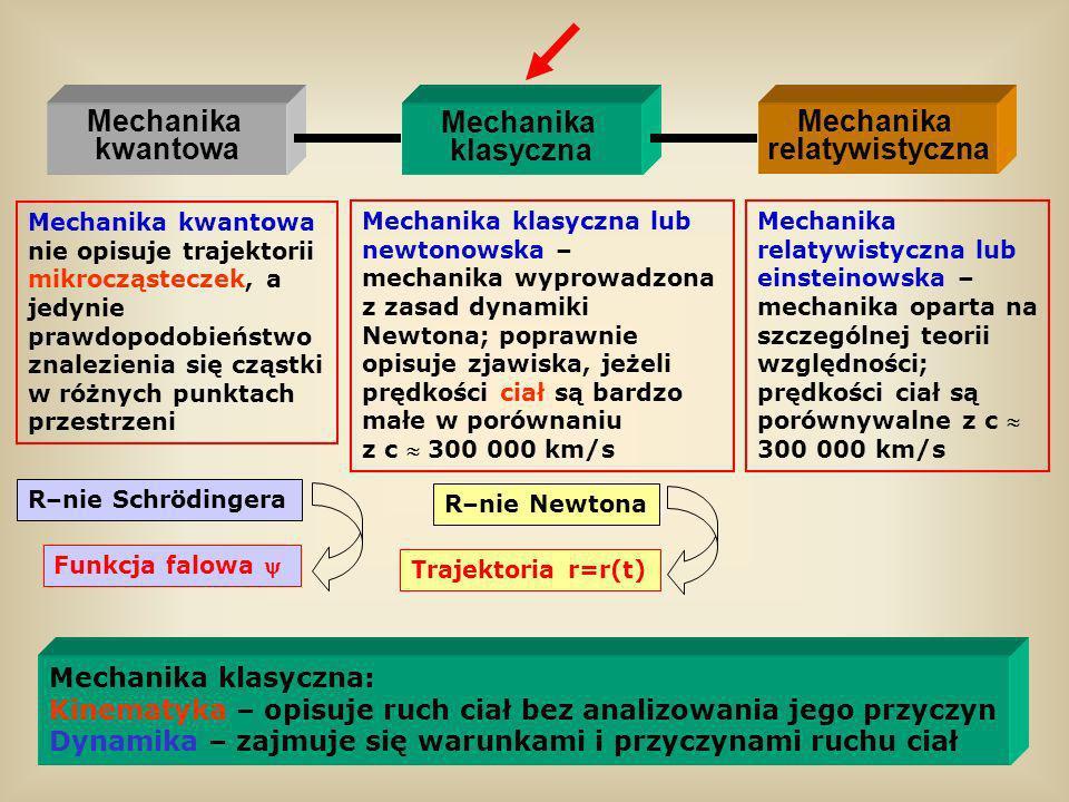 Mechanika kwantowa Mechanika klasyczna Mechanika relatywistyczna Mechanika klasyczna lub newtonowska – mechanika wyprowadzona z zasad dynamiki Newtona