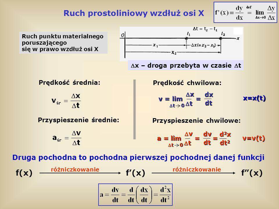 Ruch punktu materialnego poruszającego się w prawo wzdłuż osi X xdx v = lim = t dt t 0t 0 Ruch prostoliniowy wzdłuż osi X Prędkość chwilowa: Przyspies